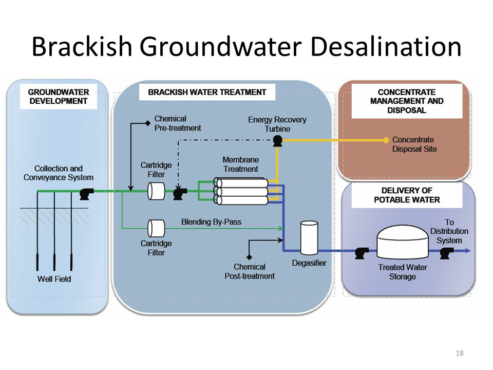 Brackish Groundwater Desalination 18