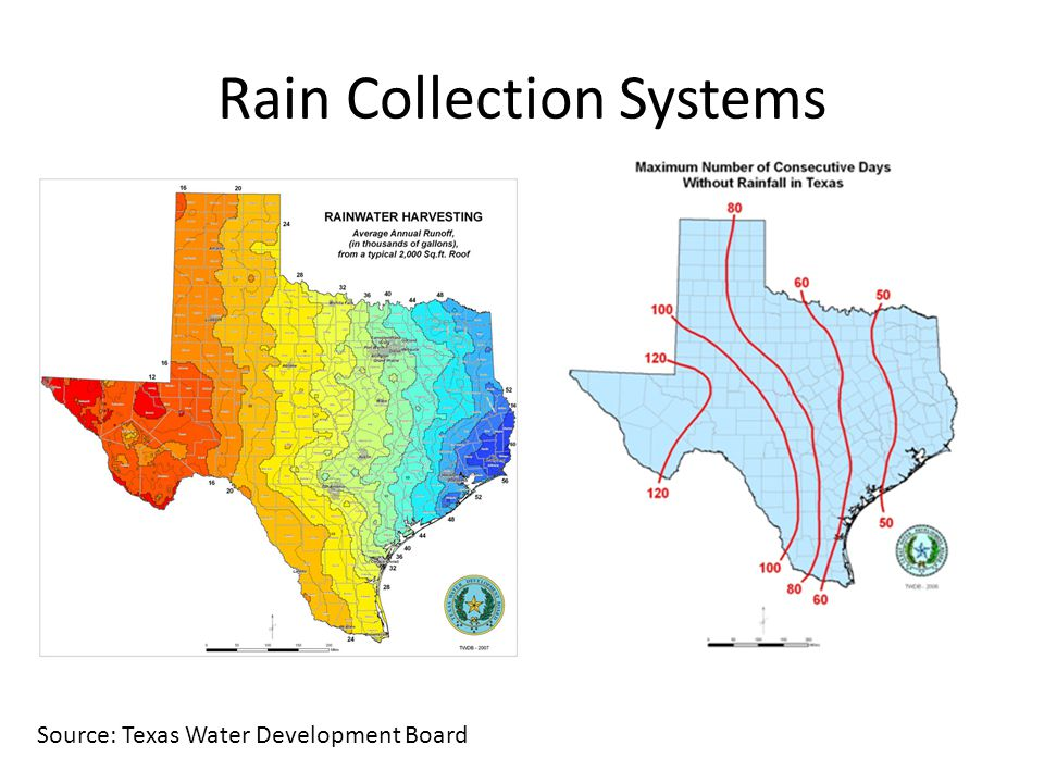 Rain Collection Systems Source: Texas Water Development Board