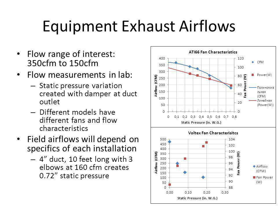 Analysis Discussion Space heating impact (and therefore overall savings) is highly dependent on amount of exhaust airflow – Also, climate dependence due to increased infiltration rate: more outside air at lower temperatures increases heating load Is there a optimized airflow which might reduce HPWH performance but at the same time provide a minimal space heating impact.