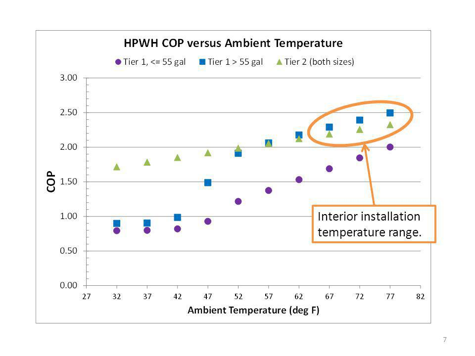 DHW Energy Use Only – No HVAC System Interactions Baseline DHW Energy Use: ~3100 kWh/yr Measure DHW Energy Use: 1130-1280 kWh/yr – varies because indoor temperature varies with season and climate DHW Energy Only Savings: 1820-1970 kWh/yr – Houses without cooling have higher summer temperatures and therefore better water heater performance so more savings HPWH Interior Install Annual COP: 2.3-2.5 8