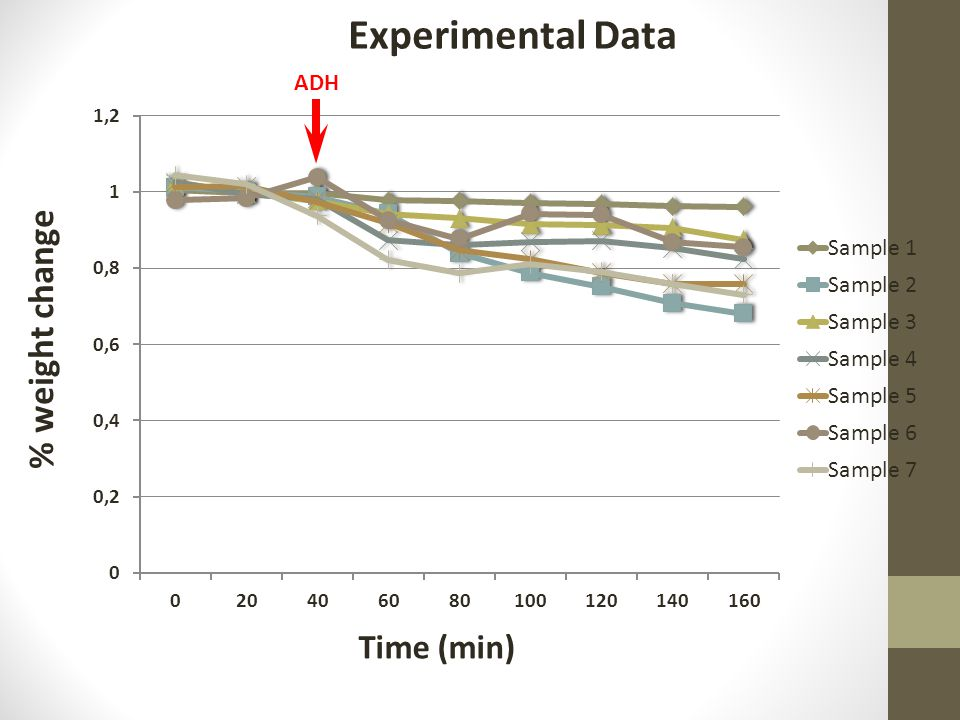 Time (min) % weight change ADH Experimental Data