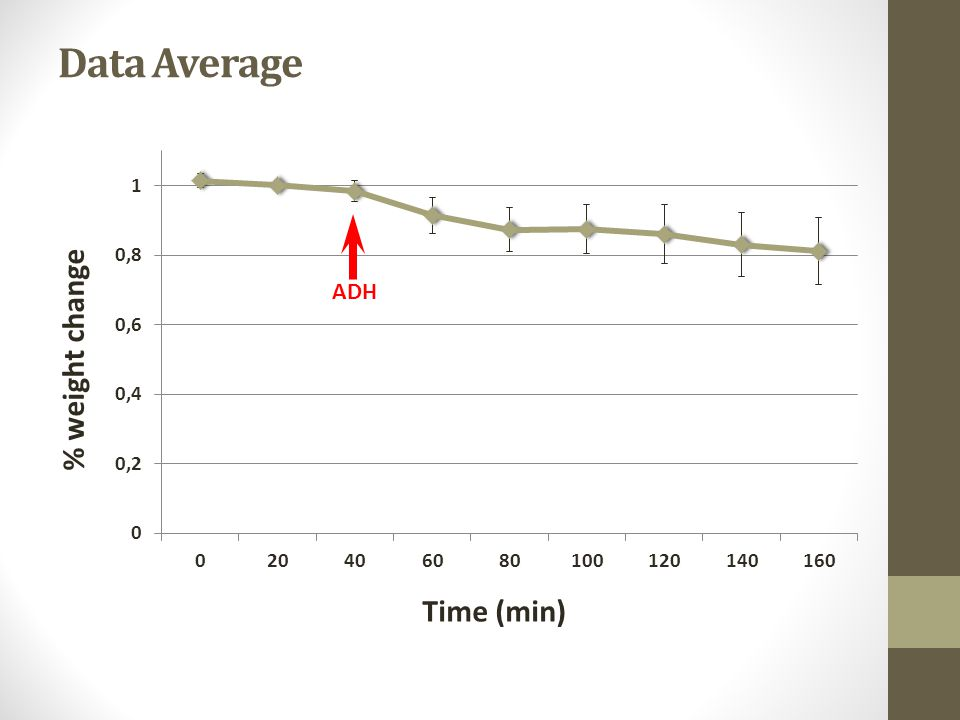 Data Average Time (min) % weight change ADH