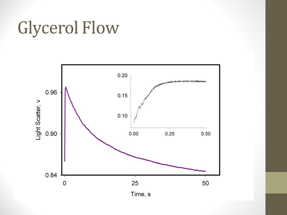 Glycerol Flow