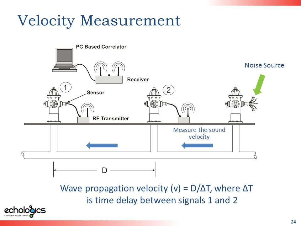 24 Velocity Measurement Wave propagation velocity (v) = D/ΔT, where ΔT is time delay between signals 1 and 2 Noise Source Measure the sound velocity
