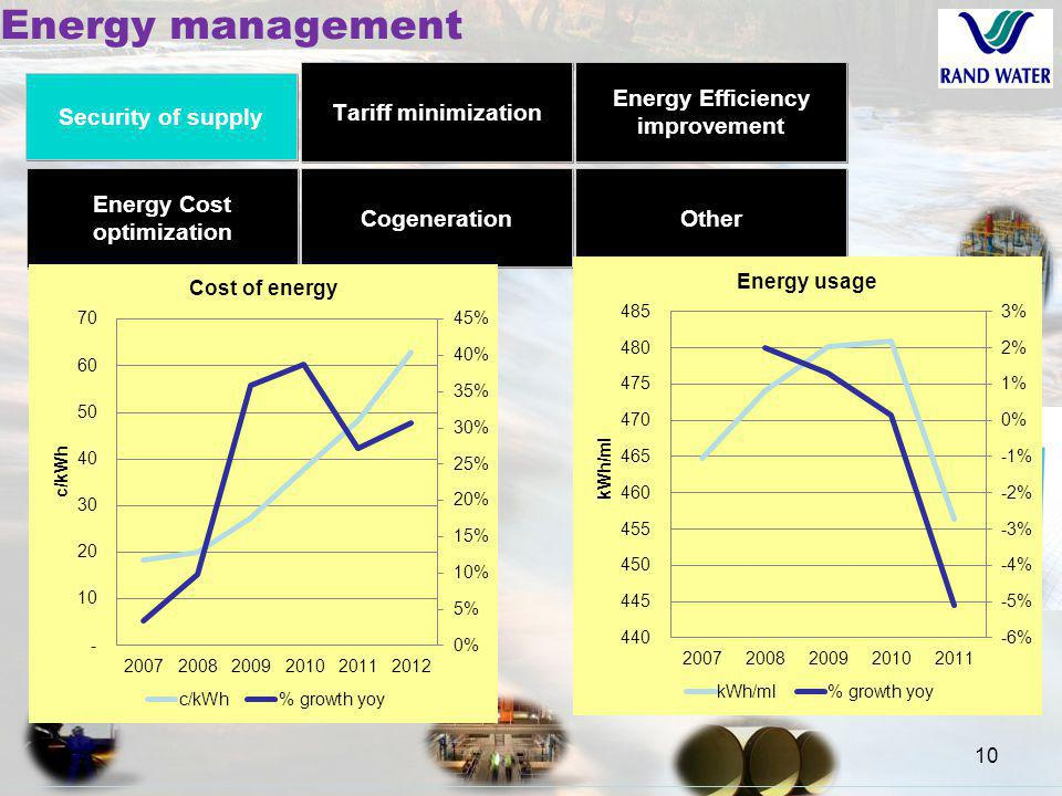 10 Energy management Energy Efficiency improvement Cogeneration Other Security of supply Tariff minimization Energy Cost optimization