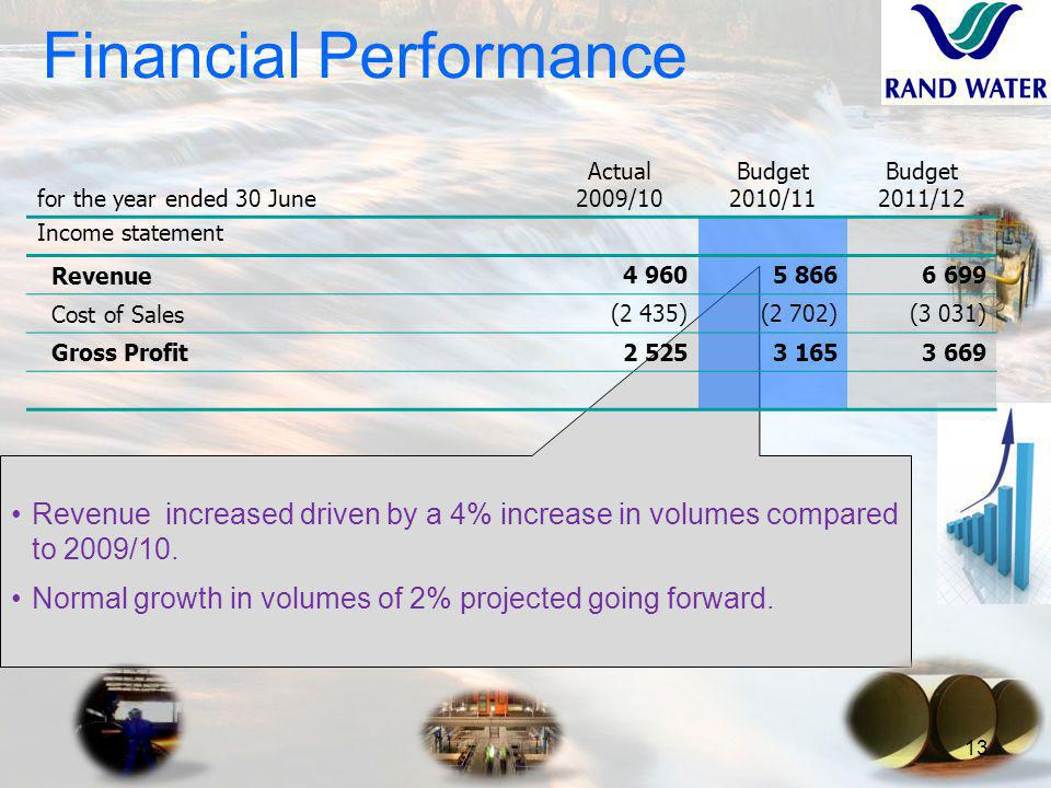 Revenue increased driven by a 4% increase in volumes compared to 2009/10.