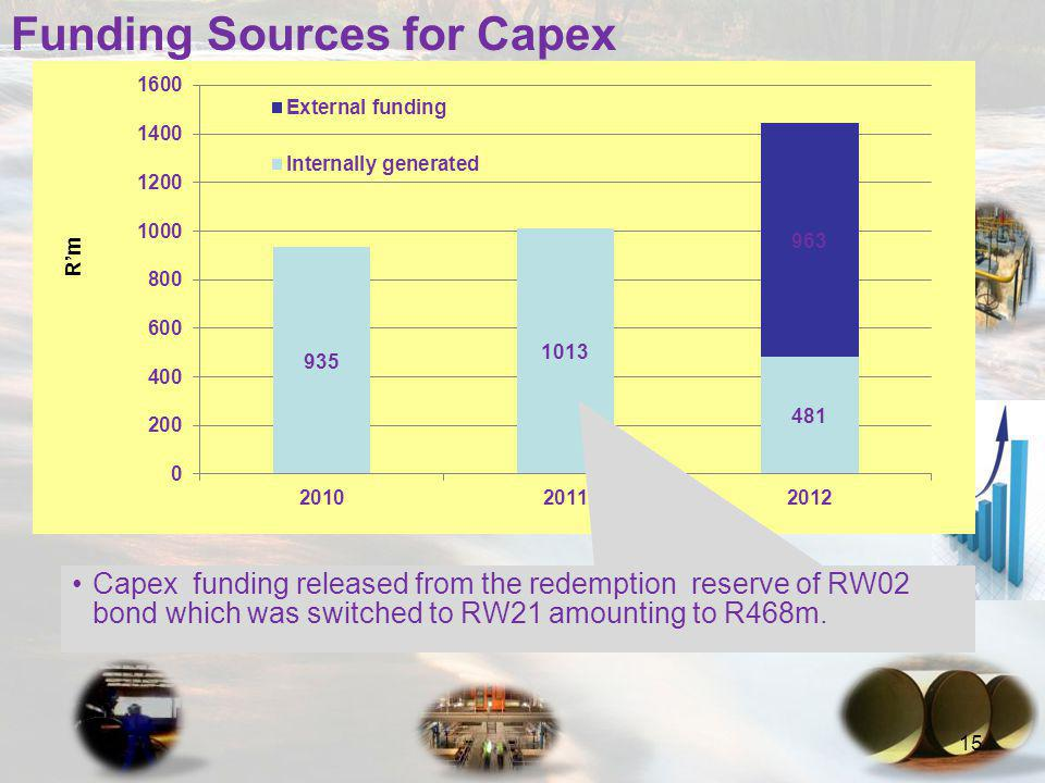 15 Funding Sources for Capex Capex funding released from the redemption reserve of RW02 bond which was switched to RW21 amounting to R468m.