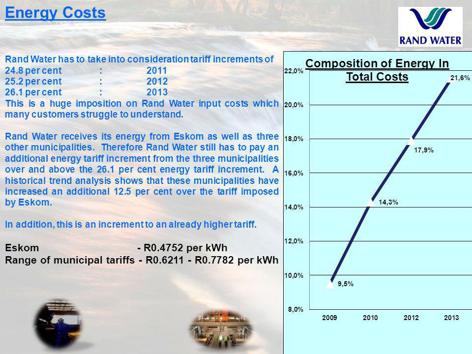 19 Energy Costs Rand Water has to take into consideration tariff increments of 24.8 per cent :2011 25.2 per cent:2012 26.1 per cent :2013 This is a huge imposition on Rand Water input costs which many customers struggle to understand.