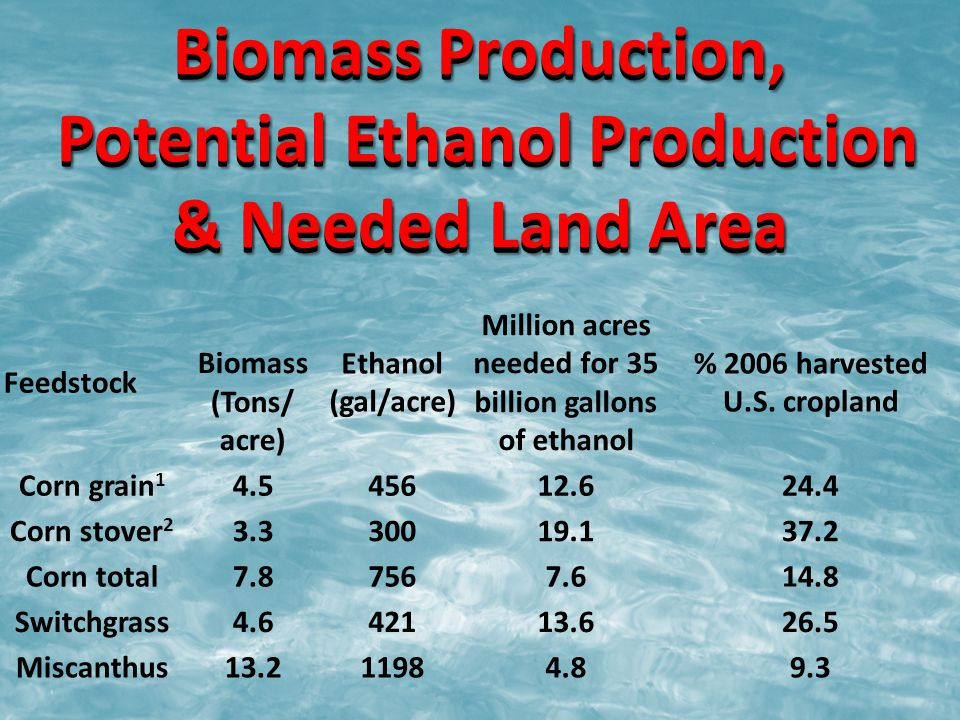 Biomass Production, Potential Ethanol Production & Needed Land Area Feedstock Biomass (Tons/ acre) Ethanol (gal/acre) Million acres needed for 35 billion gallons of ethanol % 2006 harvested U.S.