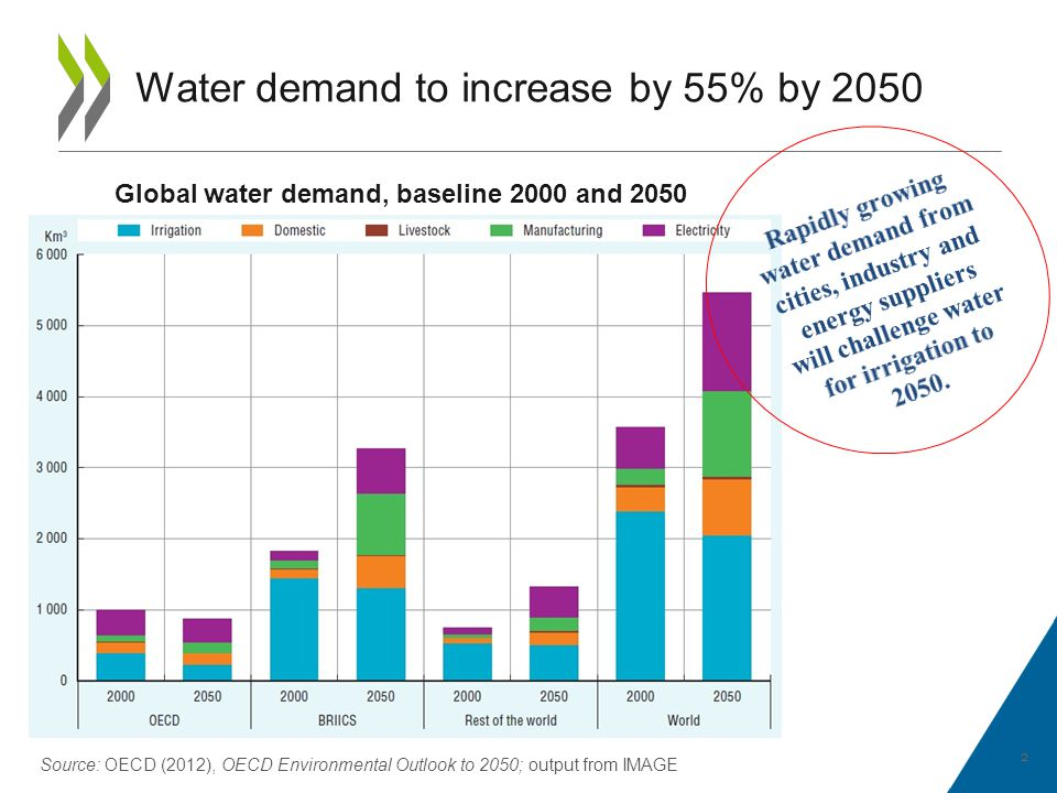 Water demand to increase by 55% by 2050 2 Global water demand, baseline 2000 and 2050 Source: OECD (2012), OECD Environmental Outlook to 2050; output from IMAGE