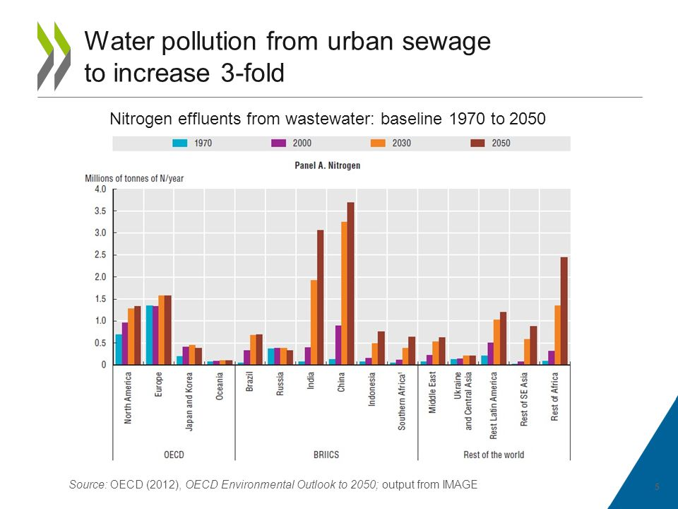 Population lacking access to an improved water source or basic sanitation 1990-2050 Source: OECD (2012), OECD Environmental Outlook to 2050; output from IMAGE