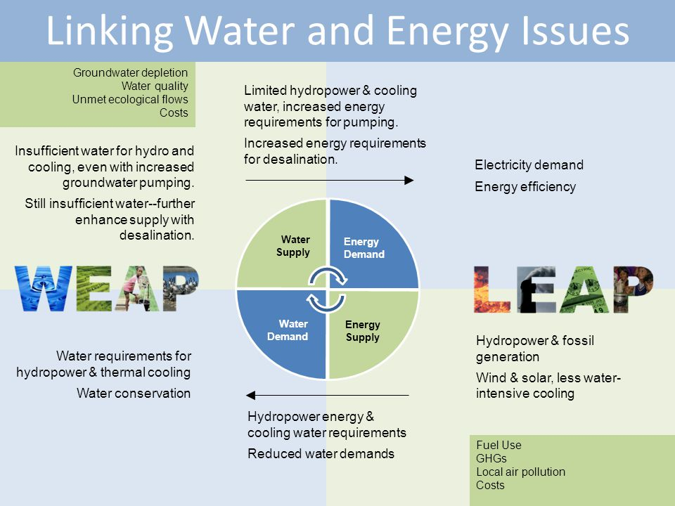 Linking Water and Energy Issues 8 Limited hydropower & cooling water, increased energy requirements for pumping.