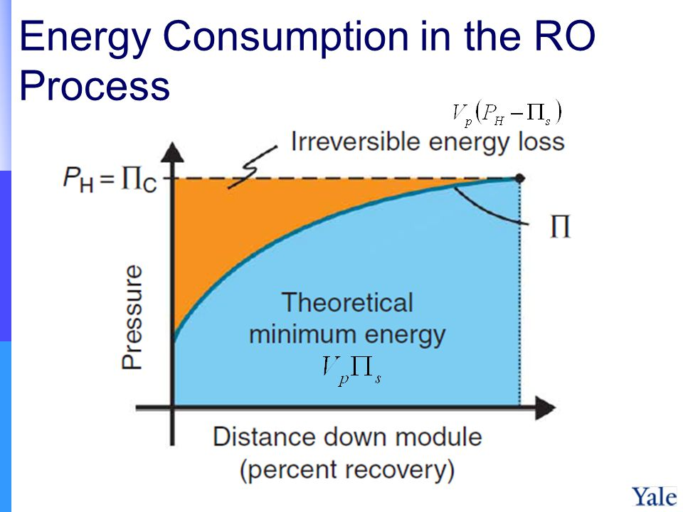 Energy Consumption in the RO Process