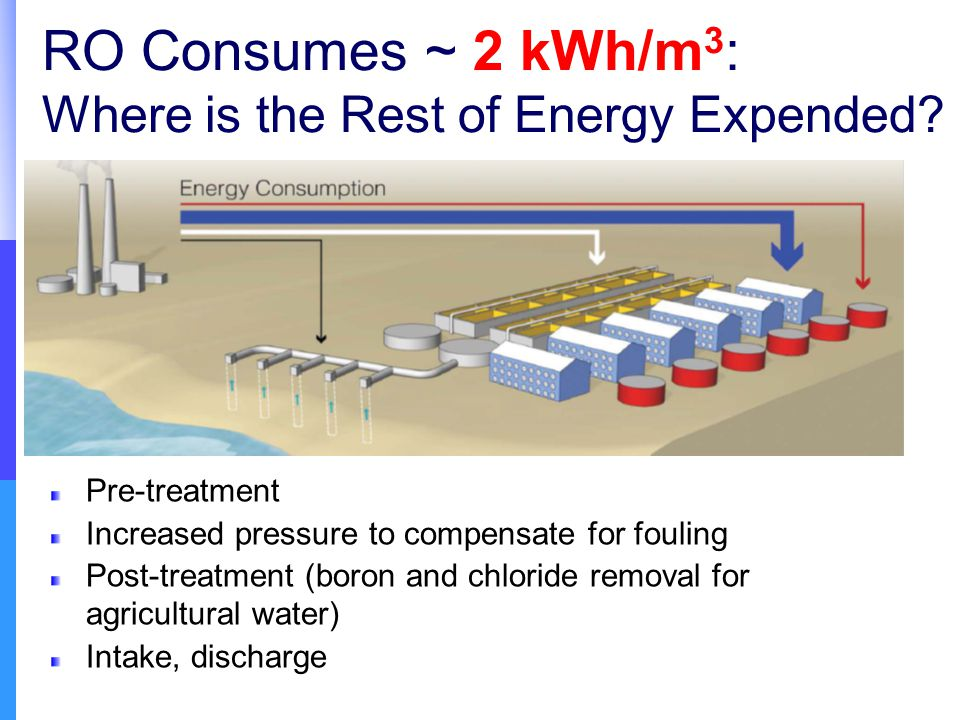 RO Consumes ~ 2 kWh/m 3 : Where is the Rest of Energy Expended.