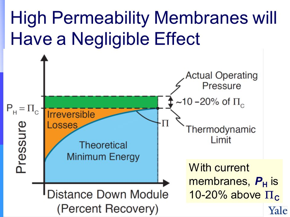 High Permeability Membranes will Have a Negligible Effect With current membranes, P H is 10-20% above C