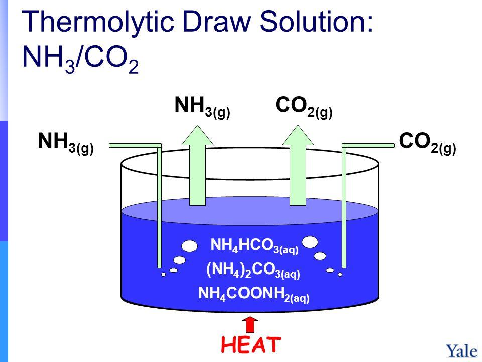 Thermolytic Draw Solution: NH 3 /CO 2 NH 3(g) CO 2(g) NH 4 HCO 3(aq) (NH 4 ) 2 CO 3(aq) NH 4 COONH 2(aq) HEAT NH 3(g) CO 2(g)