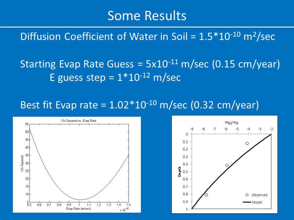 Some Results Diffusion Coefficient of Water in Soil = 1.5*10 -10 m 2 /sec Starting Evap Rate Guess = 5x10 -11 m/sec (0.15 cm/year) E guess step = 1*10 -12 m/sec Best fit Evap rate = 1.02*10 -10 m/sec (0.32 cm/year)