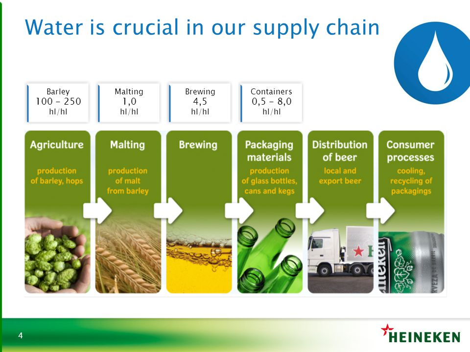 4 Water is crucial in our supply chain Brewing 4,5 hl/hl Malting 1,0 hl/hl Containers 0,5 - 8,0 hl/hl Barley 100 - 250 hl/hl