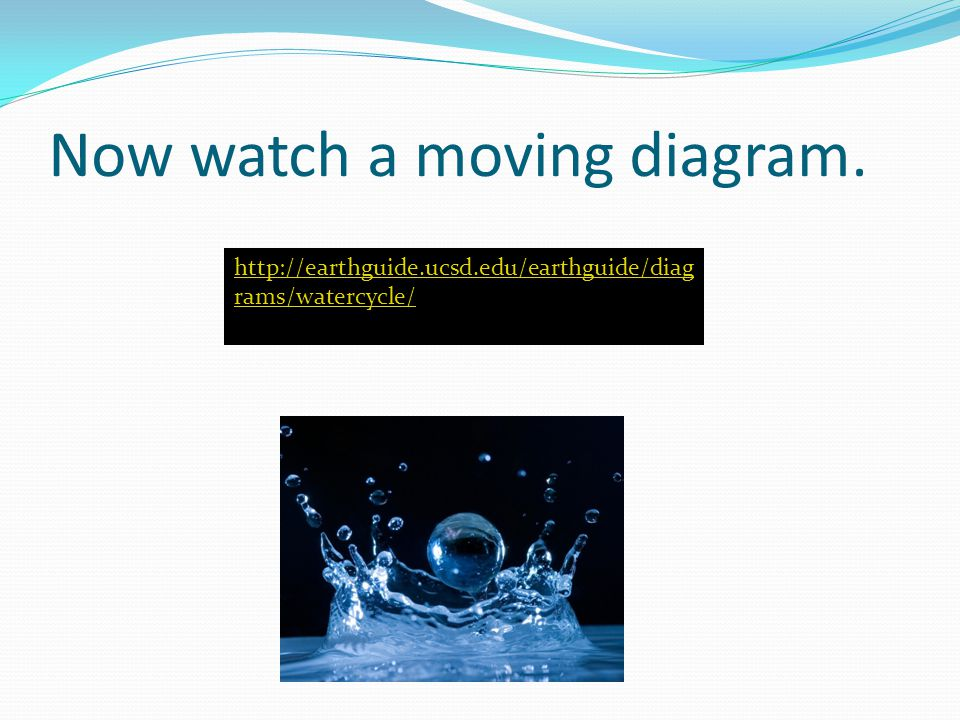 Now watch a moving diagram.   rams/watercycle/