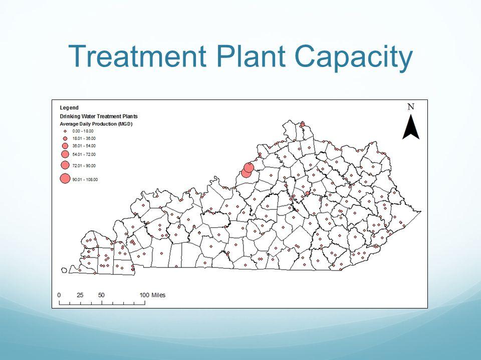Treatment Plant Capacity