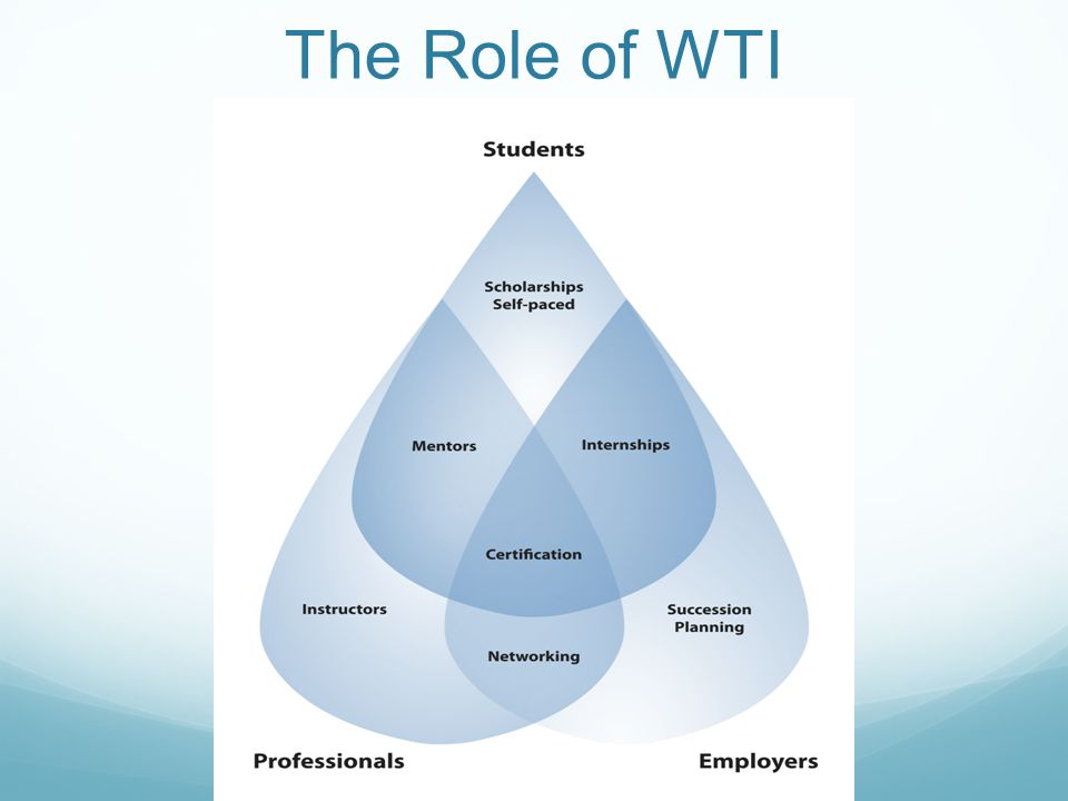 The Role of WTI