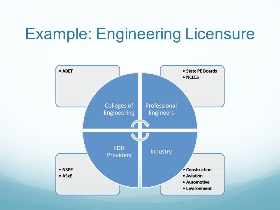 Example: Engineering Licensure