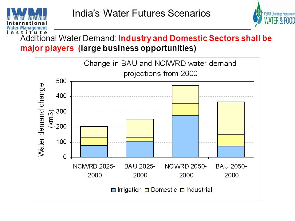 Indias Water Futures Scenarios Additional Water Demand: Industry and Domestic Sectors shall be major players (large business opportunities)