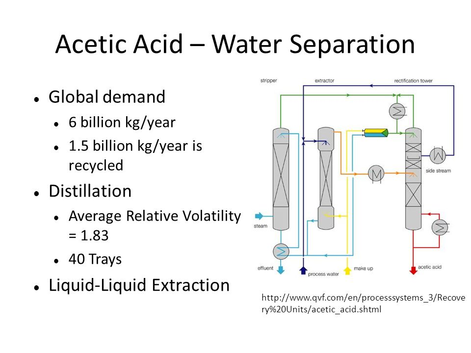 Acetic Acid – Water Separation Global demand 6 billion kg/year 1.5 billion kg/year is recycled Distillation Average Relative Volatility = 1.83 40 Trays Liquid-Liquid Extraction http://www.qvf.com/en/processsystems_3/Recove ry%20Units/acetic_acid.shtml