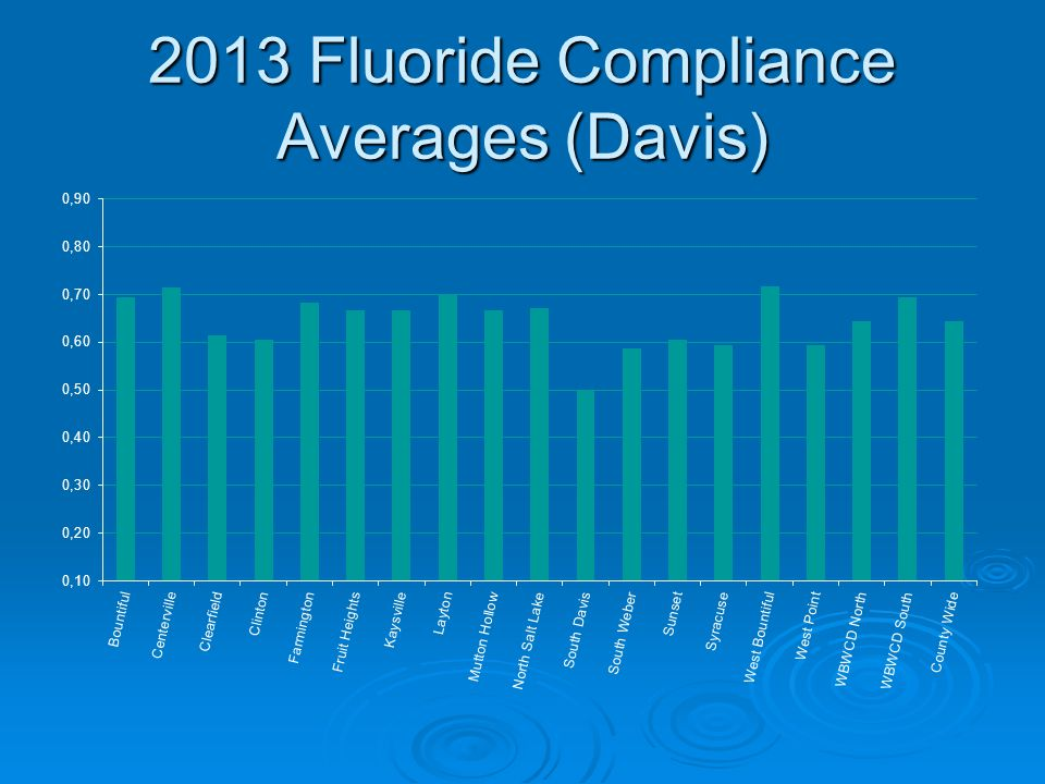 2013 Fluoride Compliance Averages (Davis)