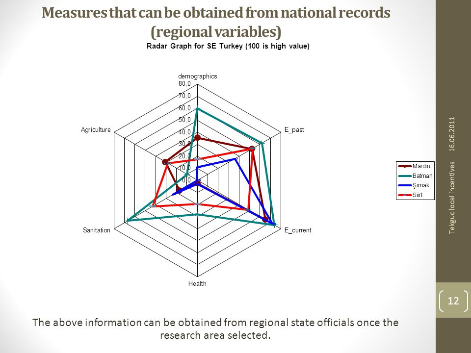Measures that can be obtained from national records (regional variables) The above information can be obtained from regional state officials once the research area selected.