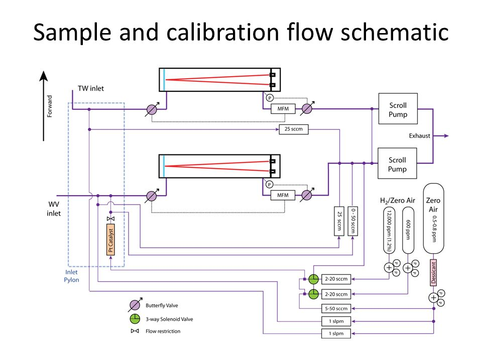 Sample and calibration flow schematic