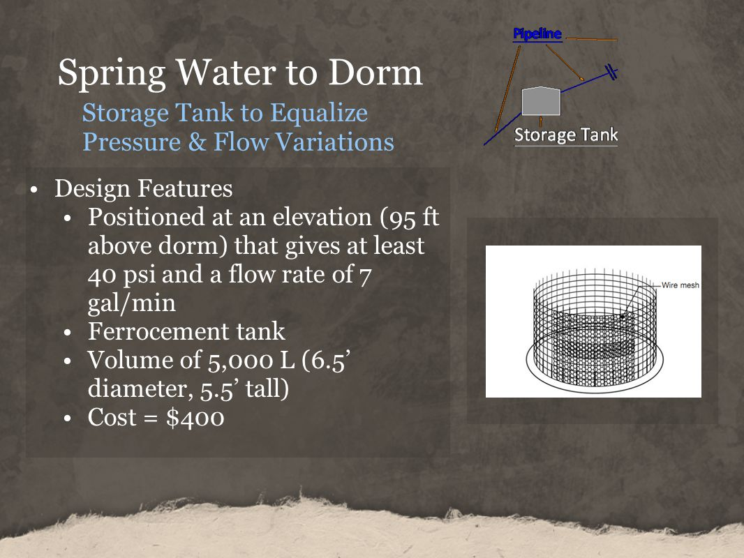 Spring Water to Dorm Design Features Positioned at an elevation (95 ft above dorm) that gives at least 40 psi and a flow rate of 7 gal/min Ferrocement tank Volume of 5,000 L (6.5 diameter, 5.5 tall) Cost = $400 Storage Tank to Equalize Pressure & Flow Variations