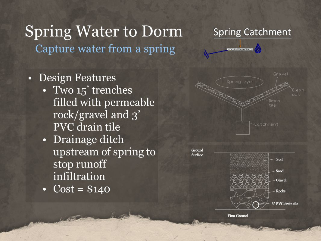 Spring Water to Dorm Capture water from a spring Design Features Two 15 trenches filled with permeable rock/gravel and 3 PVC drain tile Drainage ditch upstream of spring to stop runoff infiltration Cost = $140