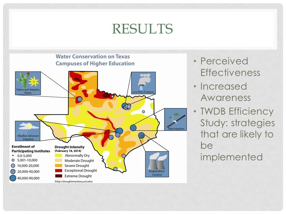 RESULTS Perceived Effectiveness Increased Awareness TWDB Efficiency Study: strategies that are likely to be implemented