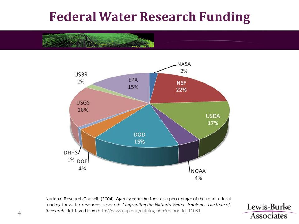 Federal Water Research Funding 4 National Research Council.