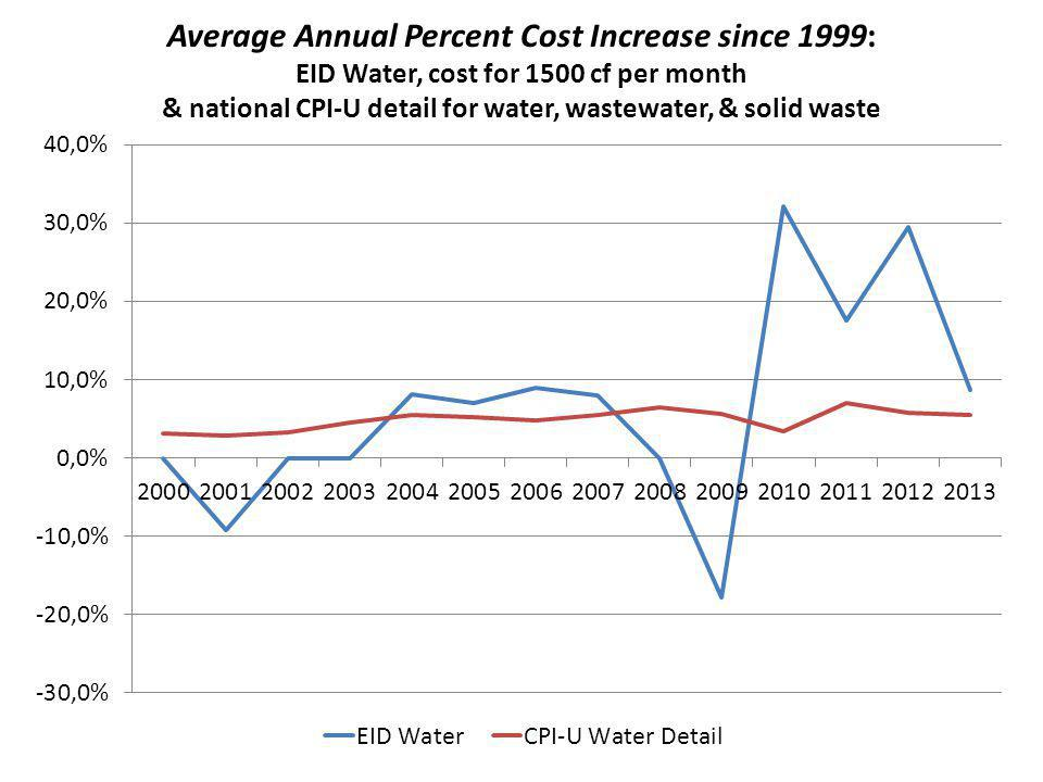 Average Annual Percent Cost Increase since 1999: EID Water, cost for 1500 cf per month & national CPI-U detail for water, wastewater, & solid waste