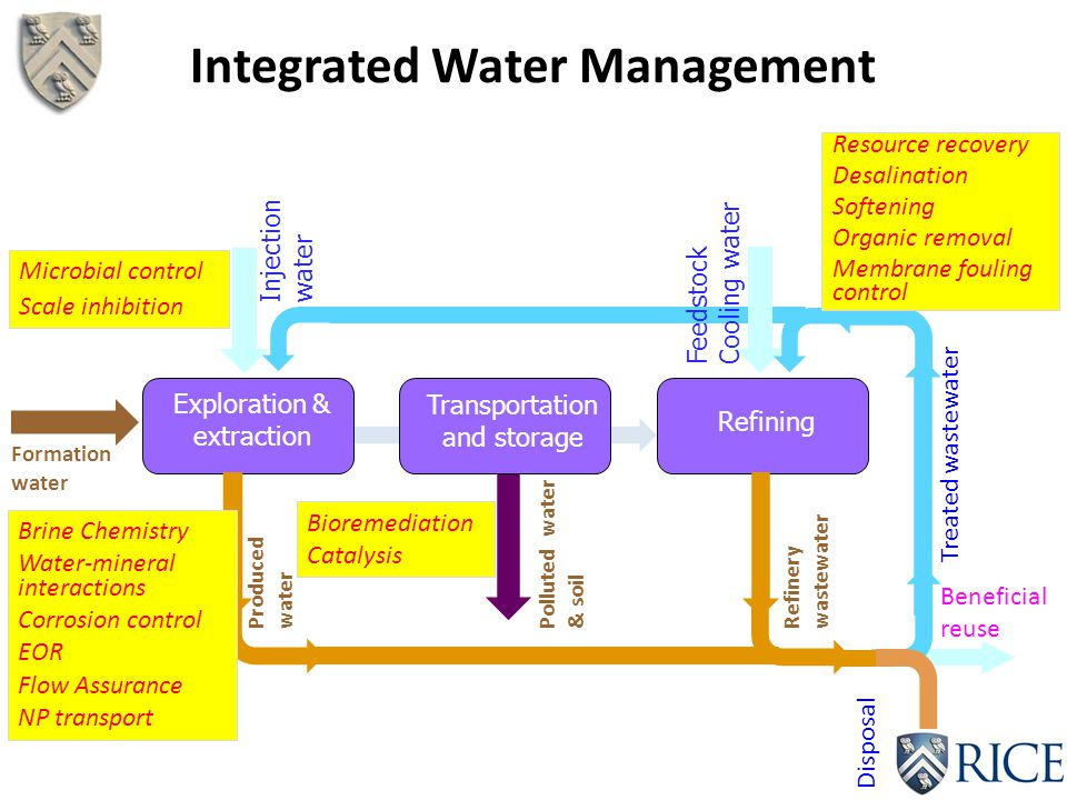 Integrated Water Management Exploration & extraction Transportation and storage Refining Injection water Formation water Polluted water & soil Refiner