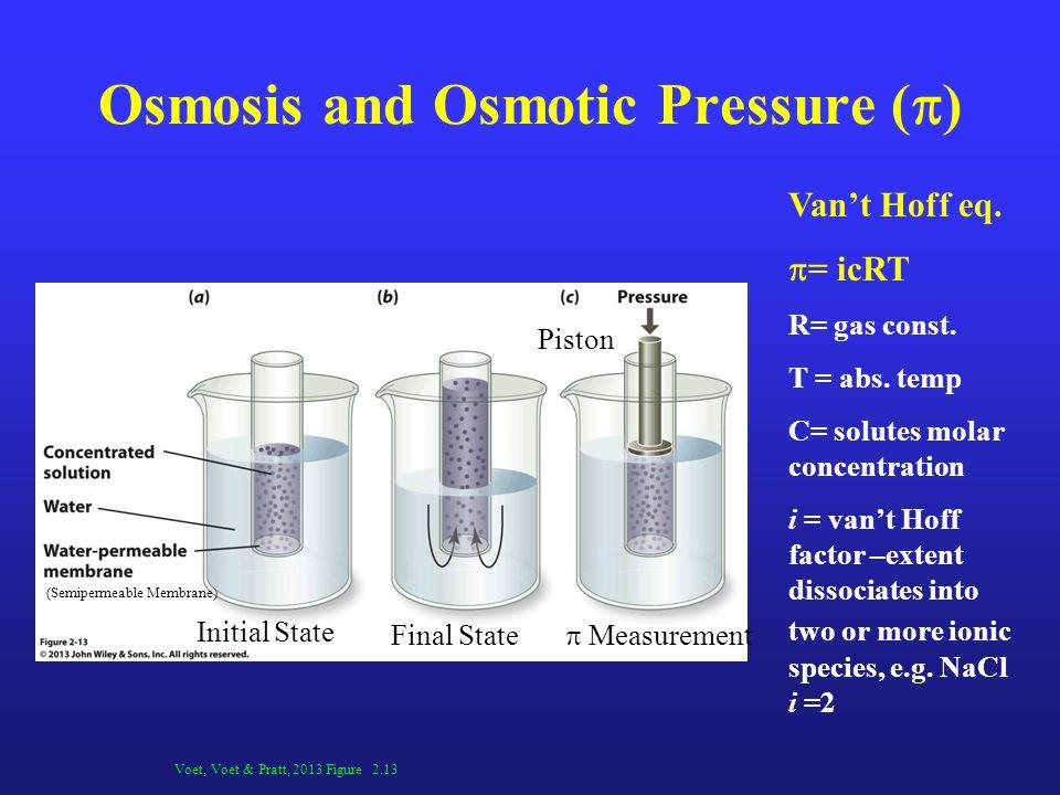 Osmosis and Osmotic Pressure ( ) Voet, Voet & Pratt, 2013 Figure 2.13 Vant Hoff eq. = icRT R= gas const. T = abs. temp C= solutes molar concentration