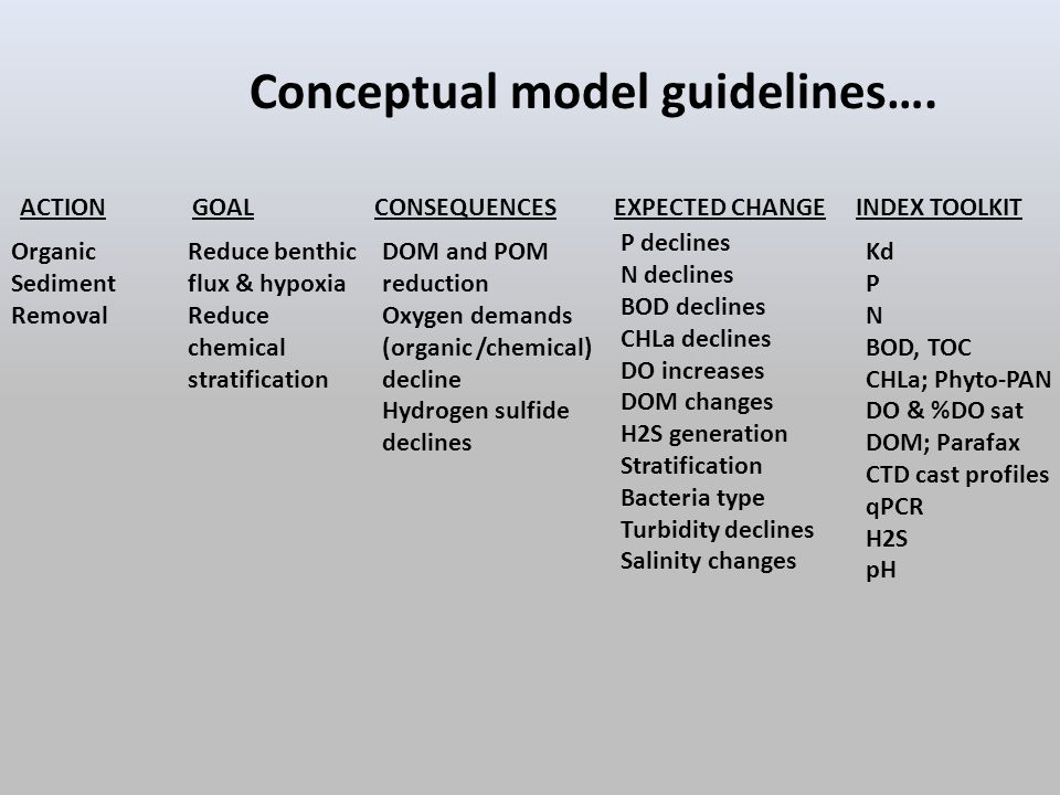 Conceptual model guidelines…. Organic Sediment Removal Reduce benthic flux & hypoxia Reduce chemical stratification DOM and POM reduction Oxygen deman