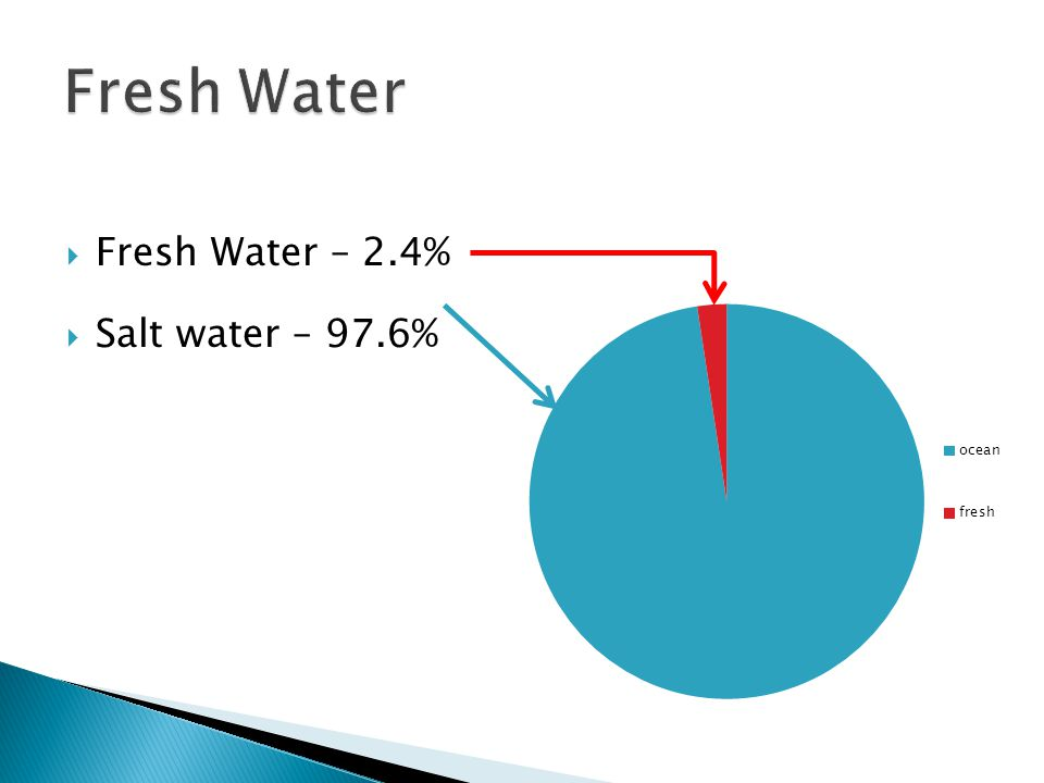 How did the 2012 drought affect you/your family/friends water supply?