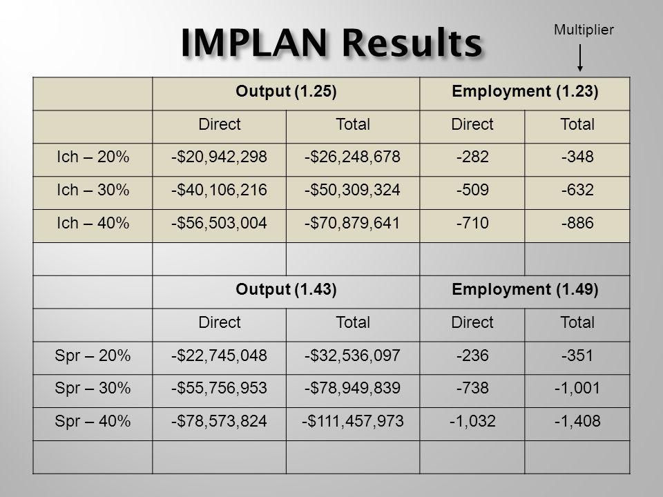 IMPLAN Results Output (1.25)Employment (1.23) DirectTotalDirectTotal Ich – 20%-$20,942,298-$26,248,678-282-348 Ich – 30%-$40,106,216-$50,309,324-509-6