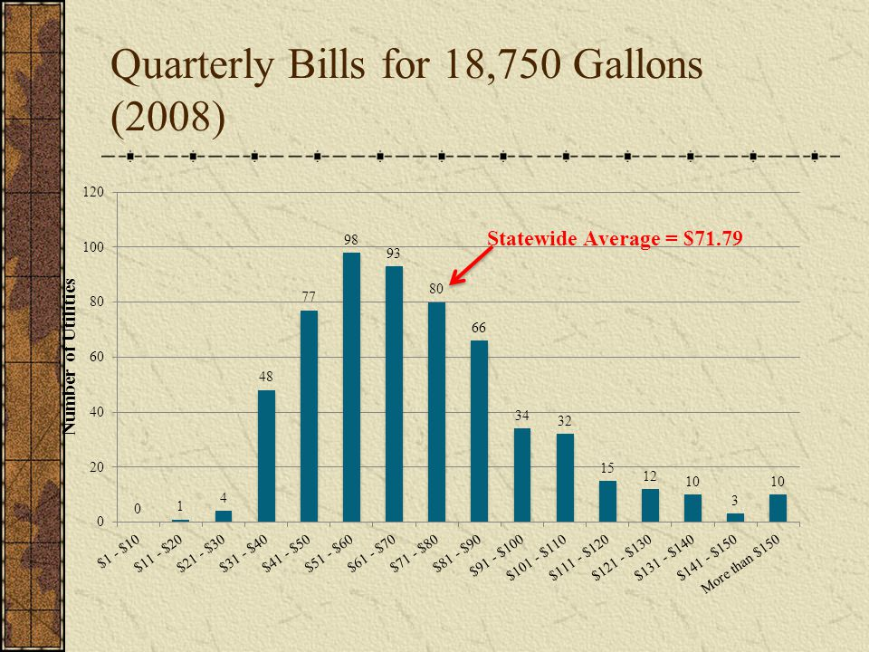Quarterly Bills for 18,750 Gallons (2008)