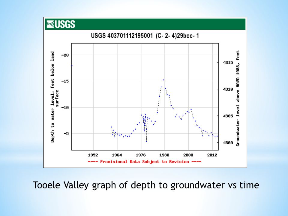 Tooele Valley graph of depth to groundwater vs time