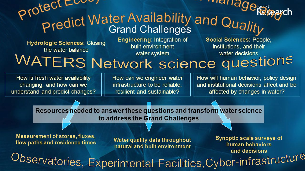 Grand Challenges Hydrologic Sciences: Closing the water balance Social Sciences: People, institutions, and their water decisions Engineering: Integration of built environment water system Measurement of stores, fluxes, flow paths and residence times Water quality data throughout natural and built environment Synoptic scale surveys of human behaviors and decisions How is fresh water availability changing, and how can we understand and predict changes.