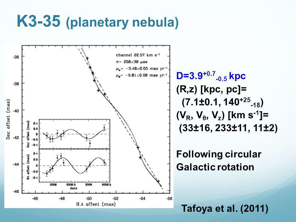 K3-35 (planetary nebula) D=3.9 +0.7 -0.5 kpc (R,z) [kpc, pc]= (7.1±0.1, 140 +25 -18 ) (V R, V θ, V z ) [km s -1 ]= (33±16, 233±11, 11±2) Following circular Galactic rotation Tafoya et al.
