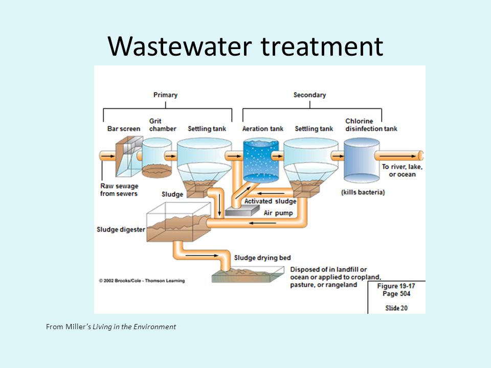 Wastewater treatment From Millers Living in the Environment