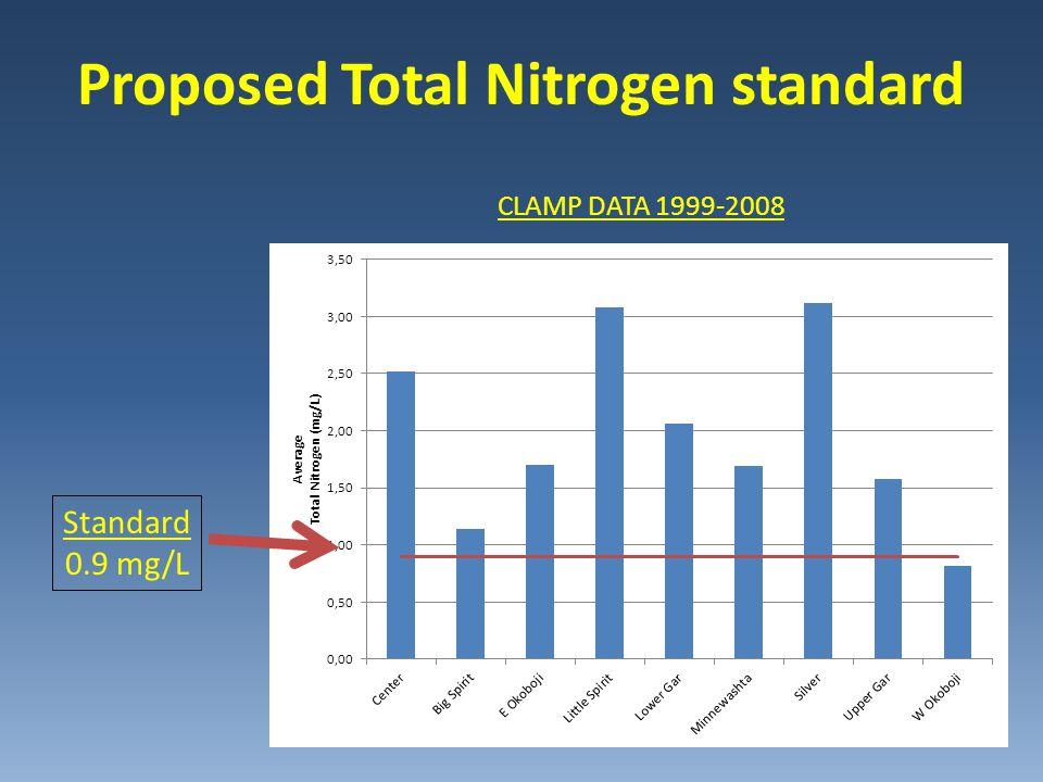 Proposed Total Nitrogen standard Standard 0.9 mg/L CLAMP DATA 1999-2008