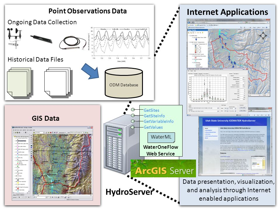 Ongoing Data Collection Data presentation, visualization, and analysis through Internet enabled applications Internet Applications Point Observations Data Historical Data Files GIS Data HydroServer ODM Database GetSites GetSiteInfo GetVariableInfo GetValues WaterOneFlow Web Service WaterML