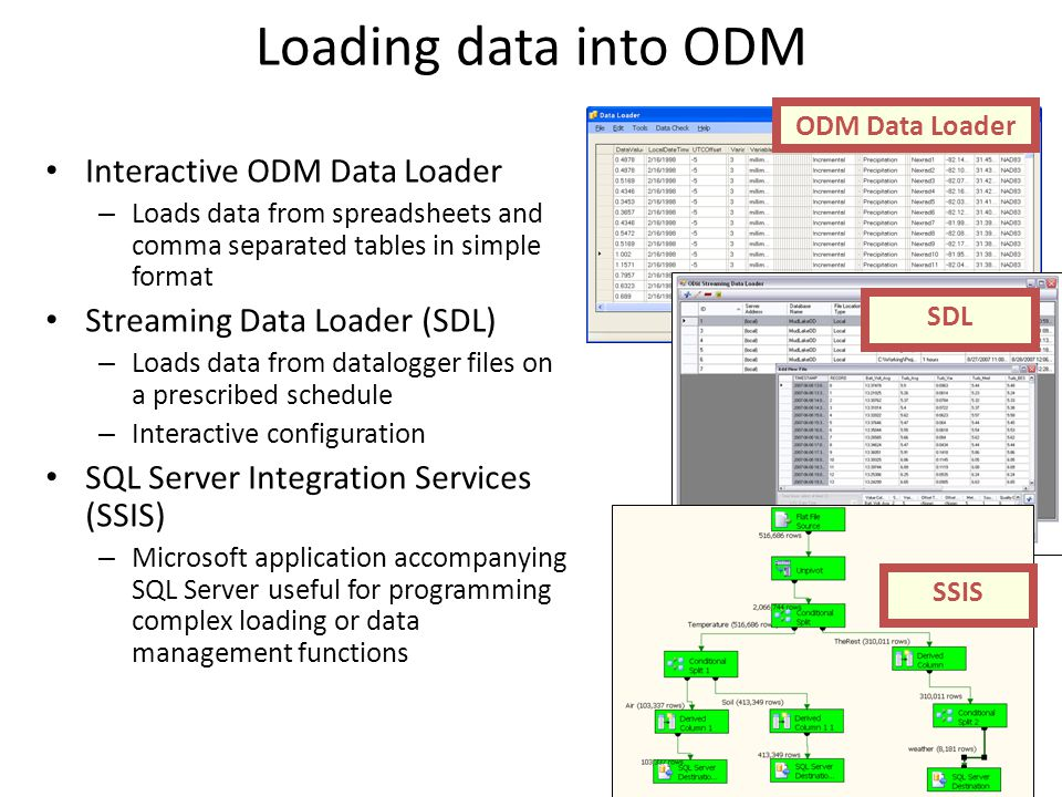 Loading data into ODM Interactive ODM Data Loader – Loads data from spreadsheets and comma separated tables in simple format Streaming Data Loader (SDL) – Loads data from datalogger files on a prescribed schedule – Interactive configuration SQL Server Integration Services (SSIS) – Microsoft application accompanying SQL Server useful for programming complex loading or data management functions ODM Data Loader SDL SSIS