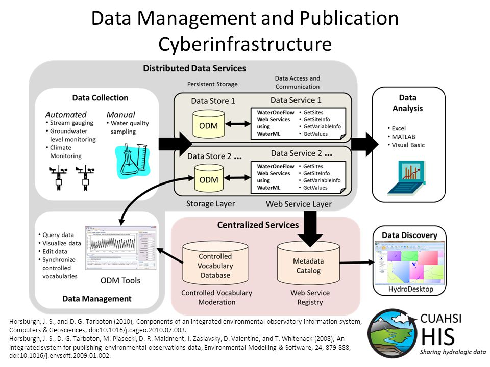 Data Management and Publication Cyberinfrastructure Horsburgh, J.